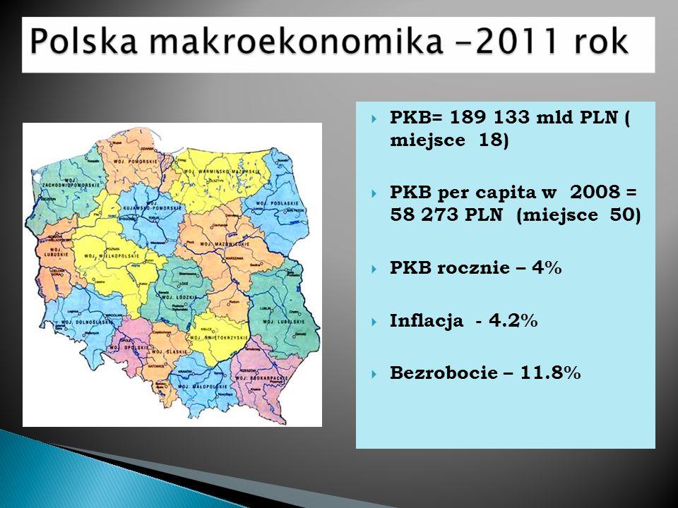PKB= 189 133 mld PLN ( miejsce 18) PKB per capita w 2008 = 58 273 PLN (miejsce 50) PKB rocznie – 4%