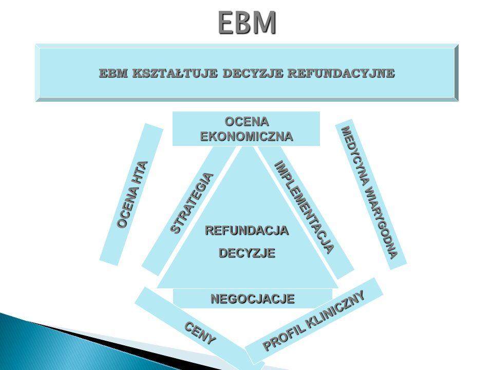 EBM EBM KSZTAŁTUJE DECYZJE REFUNDACYJNE OCENA EKONOMICZNA OCENA HTA
