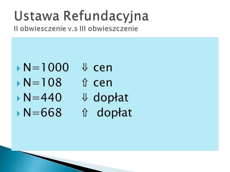 N=1000 ⇓ cen N=108 ⇧ cen N=440 ⇓ dopłat N=668 ⇧ dopłat