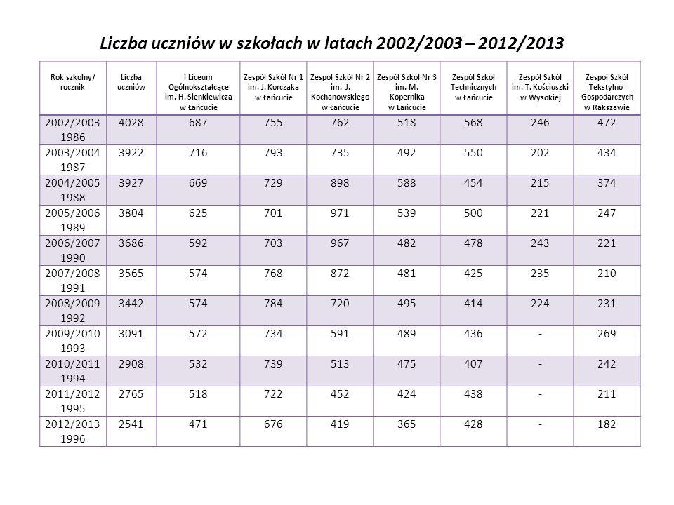 Liczba uczniów w szkołach w latach 2002/2003 – 2012/2013