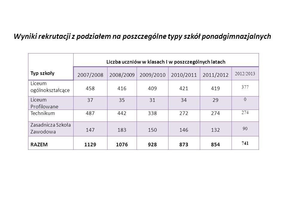 Liczba uczniów w klasach I w poszczególnych latach