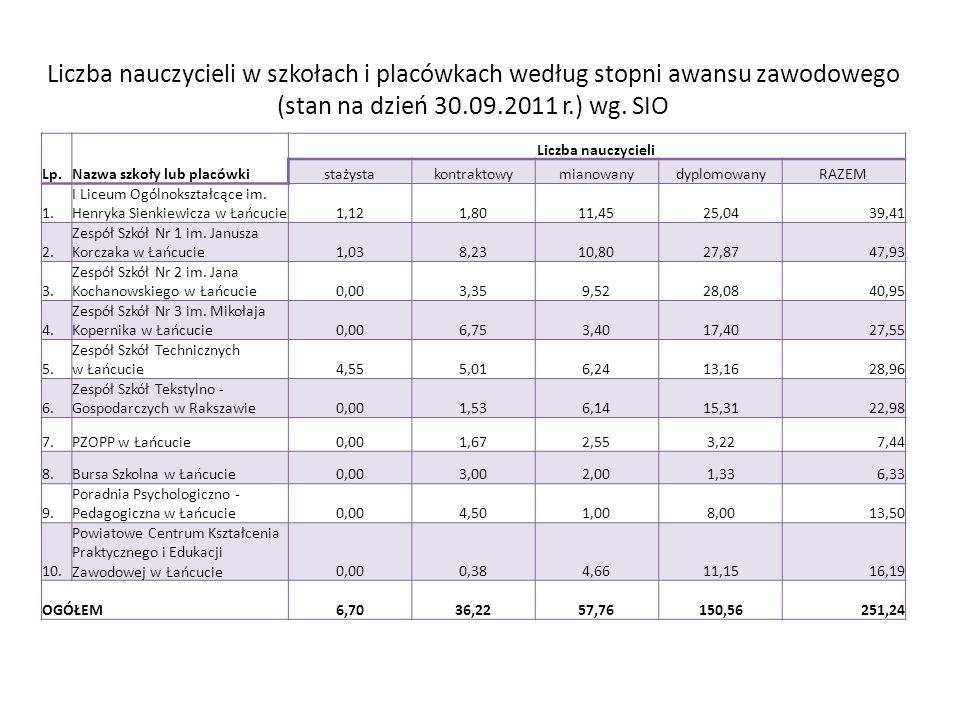 Liczba nauczycieli w szkołach i placówkach według stopni awansu zawodowego (stan na dzień 30.09.2011 r.) wg. SIO