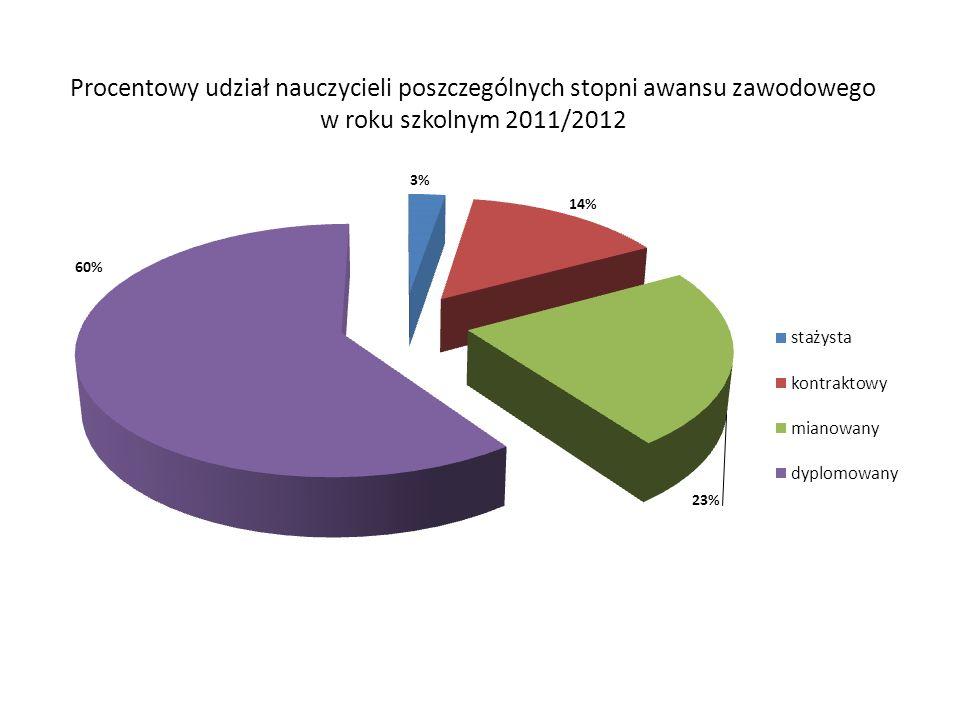 Procentowy udział nauczycieli poszczególnych stopni awansu zawodowego w roku szkolnym 2011/2012