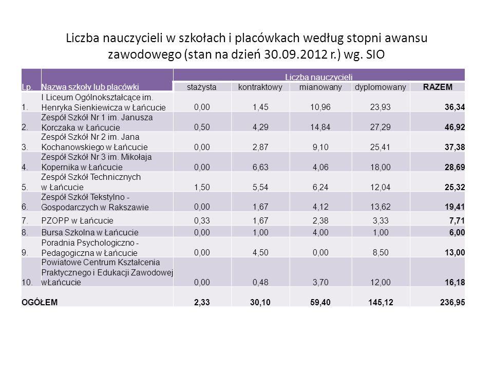 Liczba nauczycieli w szkołach i placówkach według stopni awansu zawodowego (stan na dzień 30.09.2012 r.) wg. SIO