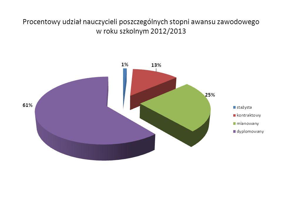 Procentowy udział nauczycieli poszczególnych stopni awansu zawodowego w roku szkolnym 2012/2013