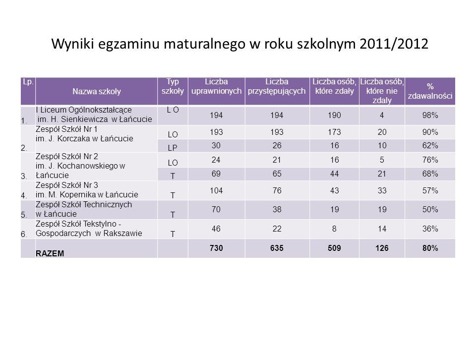 Wyniki egzaminu maturalnego w roku szkolnym 2011/2012