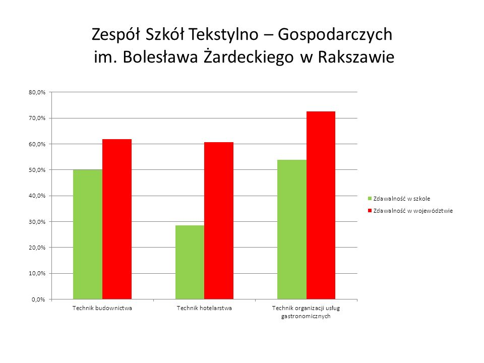 Zespół Szkół Tekstylno – Gospodarczych im