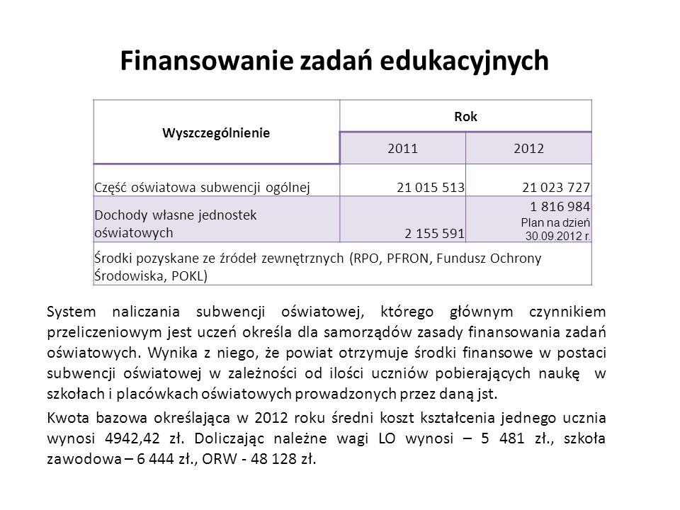 Finansowanie zadań edukacyjnych