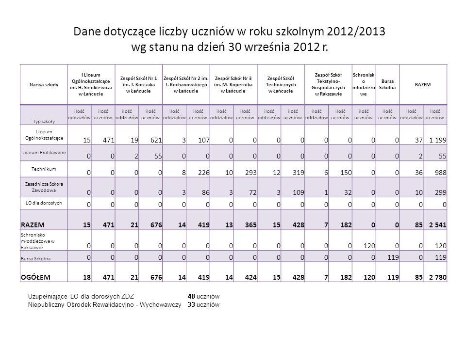 Dane dotyczące liczby uczniów w roku szkolnym 2012/2013 wg stanu na dzień 30 września 2012 r.