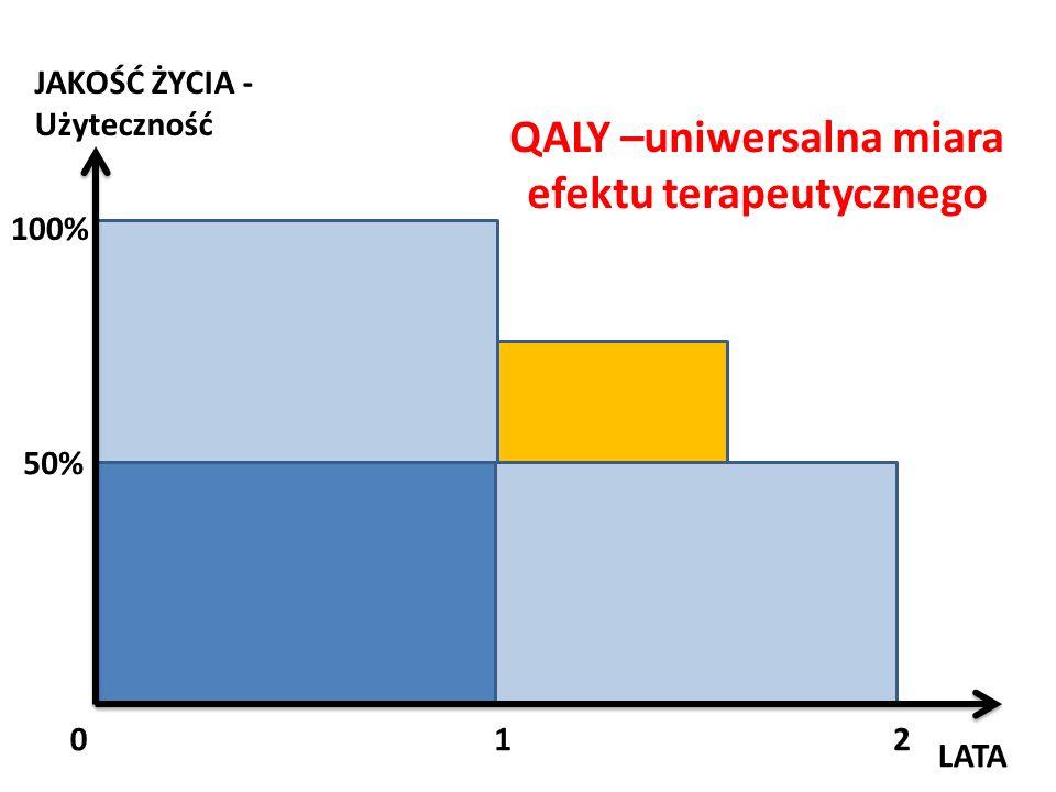 QALY –uniwersalna miara efektu terapeutycznego