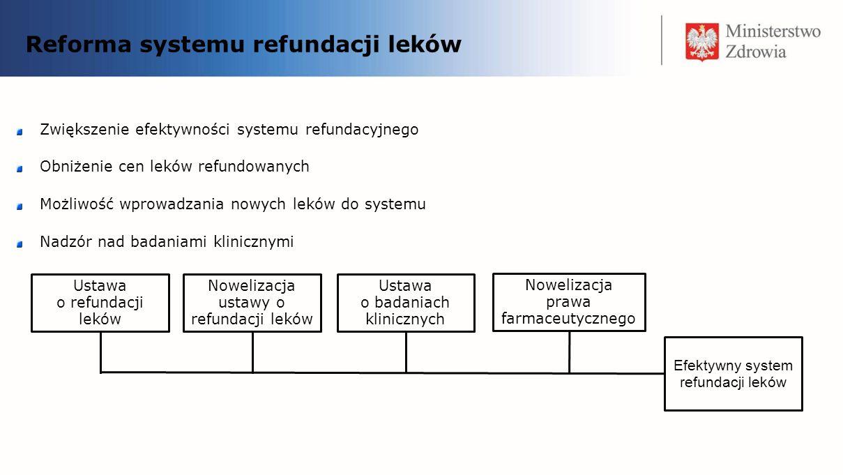 Reforma systemu refundacji leków