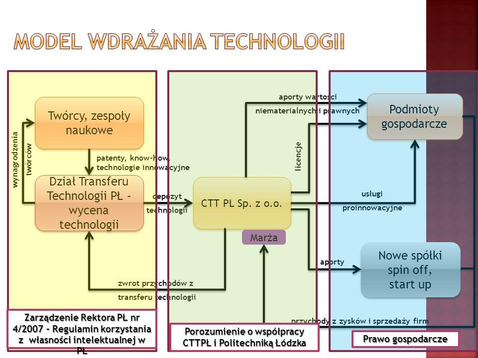 Model wdrażania technologii
