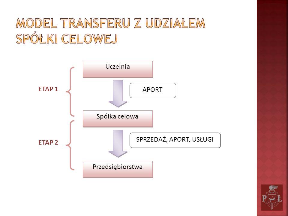 Model transferu z udziałem spółki celowej