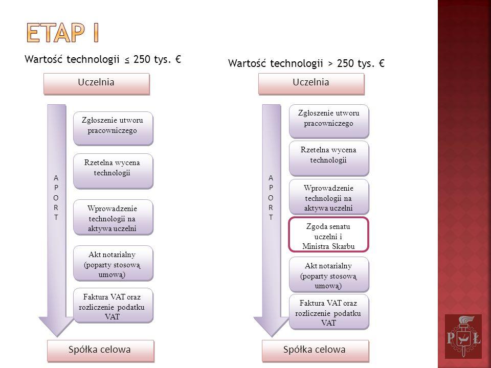 Etap I Wartość technologii ≤ 250 tys. €