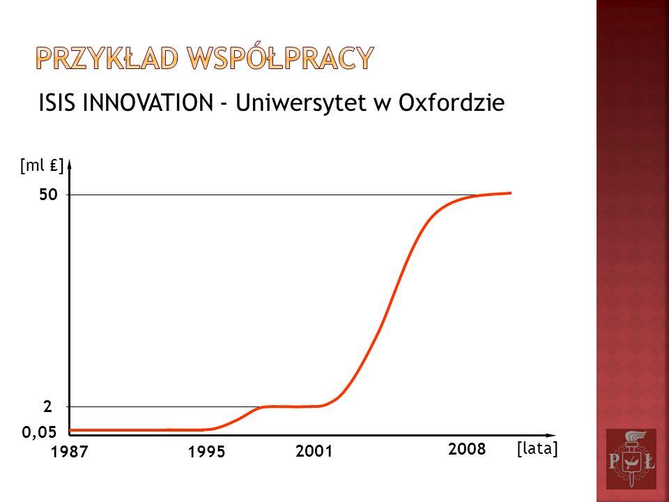 Przykład współpracy ISIS INNOVATION - Uniwersytet w Oxfordzie 50 2