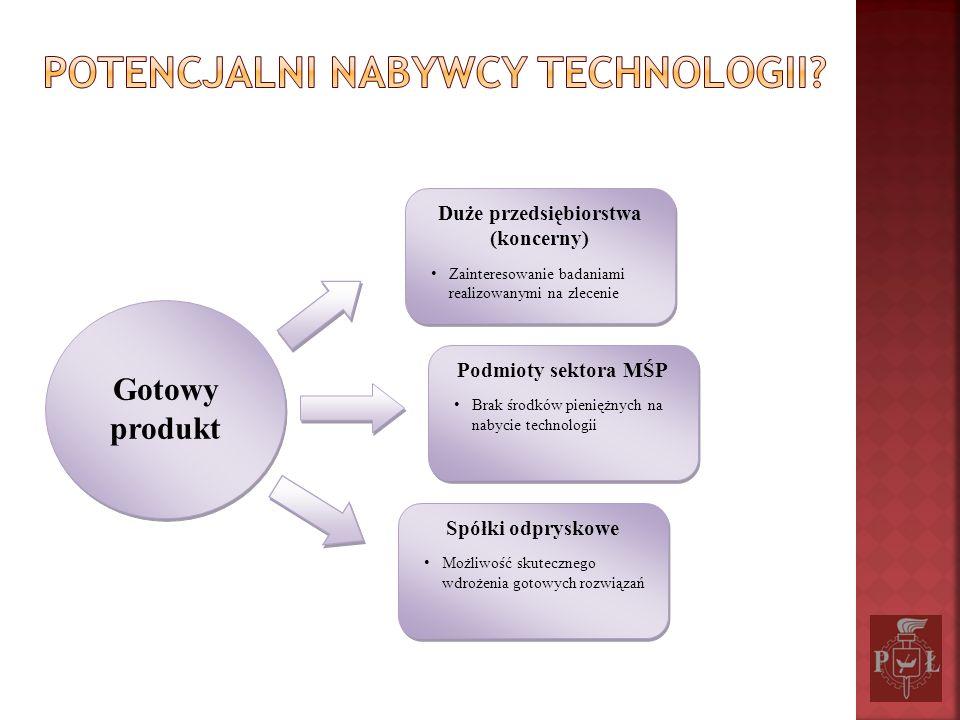 Potencjalni nabywcy technologii