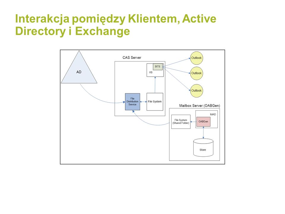 Interakcja pomiędzy Klientem, Active Directory i Exchange