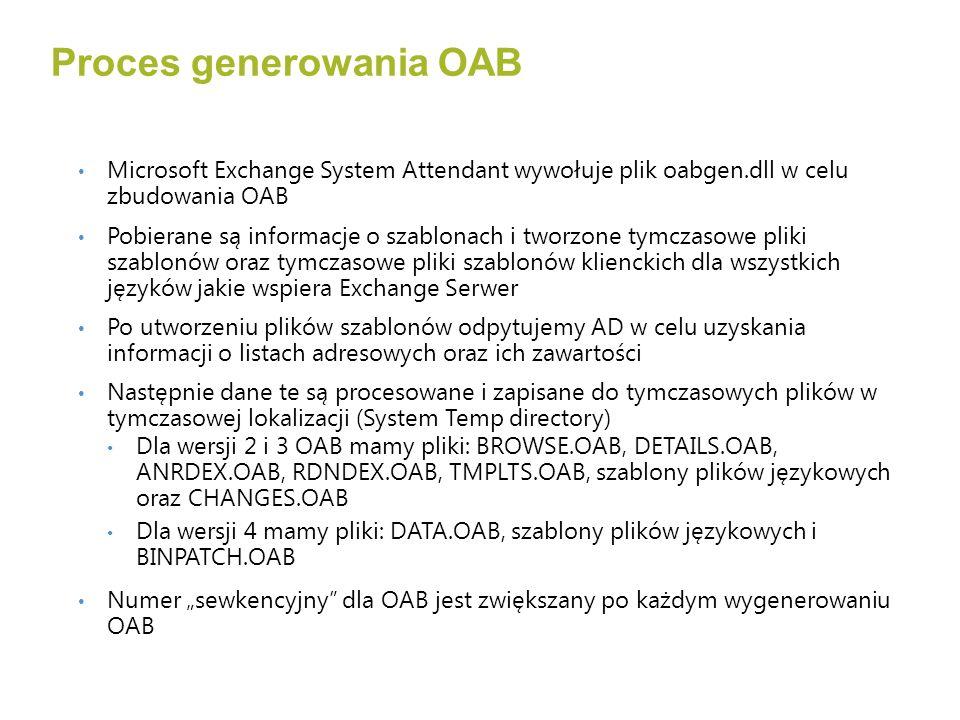 Proces generowania OAB