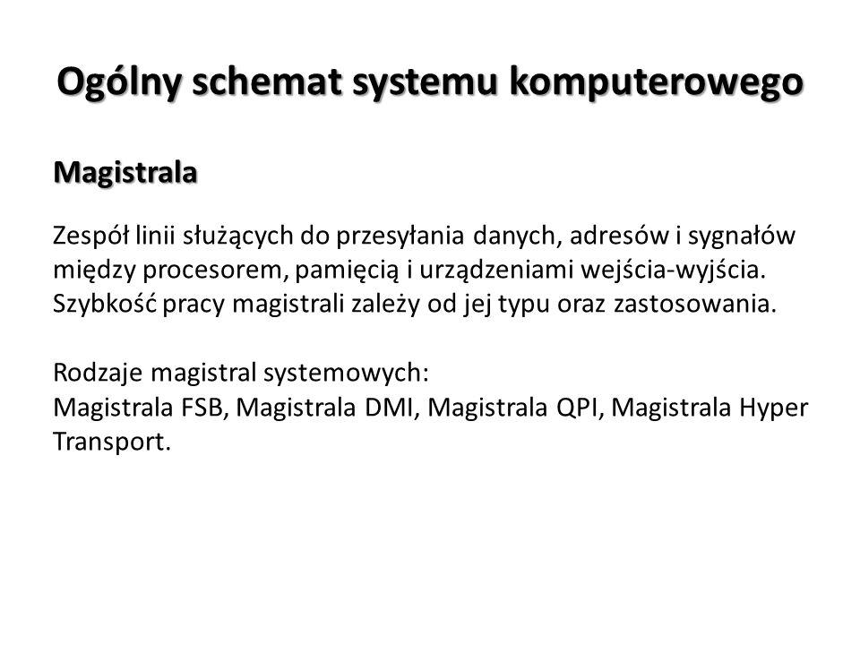 Ogólny schemat systemu komputerowego