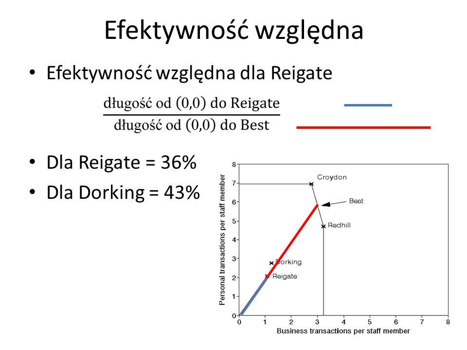 Efektywność względna Efektywność względna dla Reigate