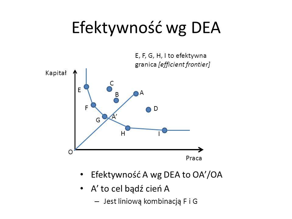 Efektywność wg DEA Efektywność A wg DEA to OA'/OA