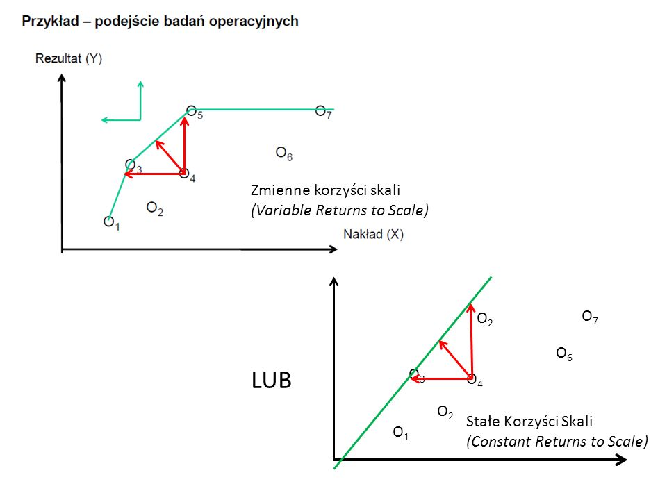 LUB Zmienne korzyści skali (Variable Returns to Scale) O2 O7 O6 O3 O4