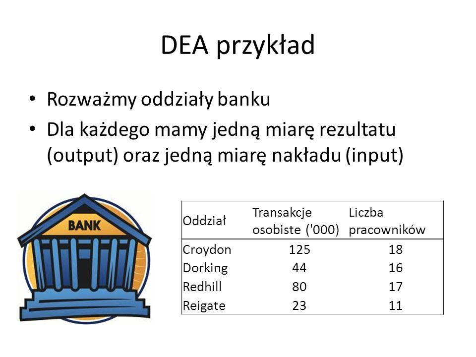 DEA przykład Rozważmy oddziały banku