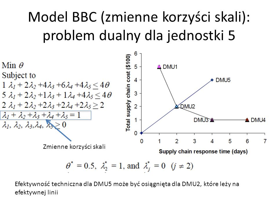 Model BBC (zmienne korzyści skali): problem dualny dla jednostki 5