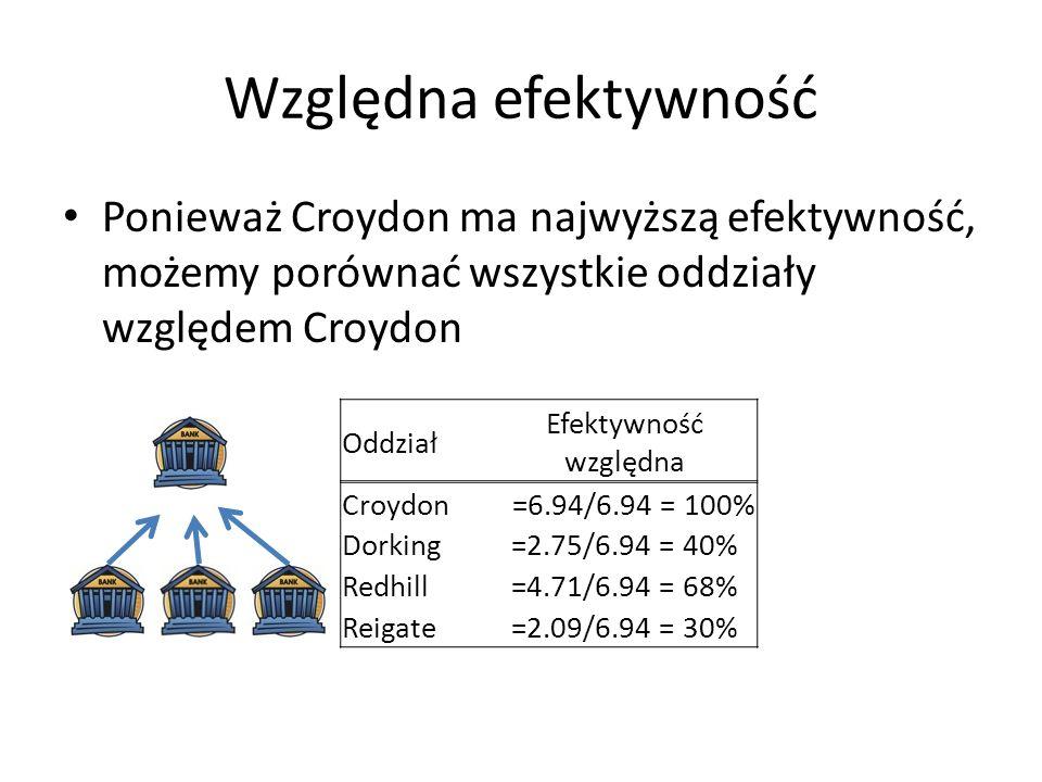 Względna efektywnośćPonieważ Croydon ma najwyższą efektywność, możemy porównać wszystkie oddziały względem Croydon.