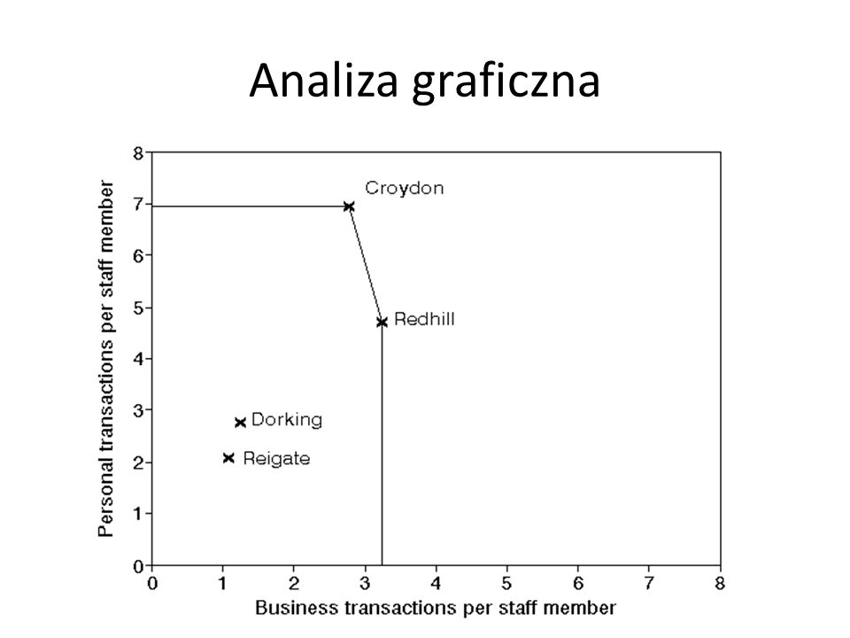 Analiza graficzna