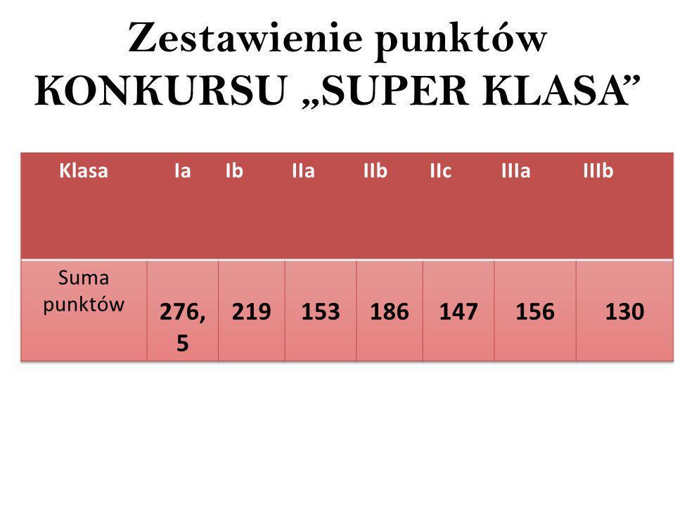 "Zestawienie punktów KONKURSU ""SUPER KLASA"