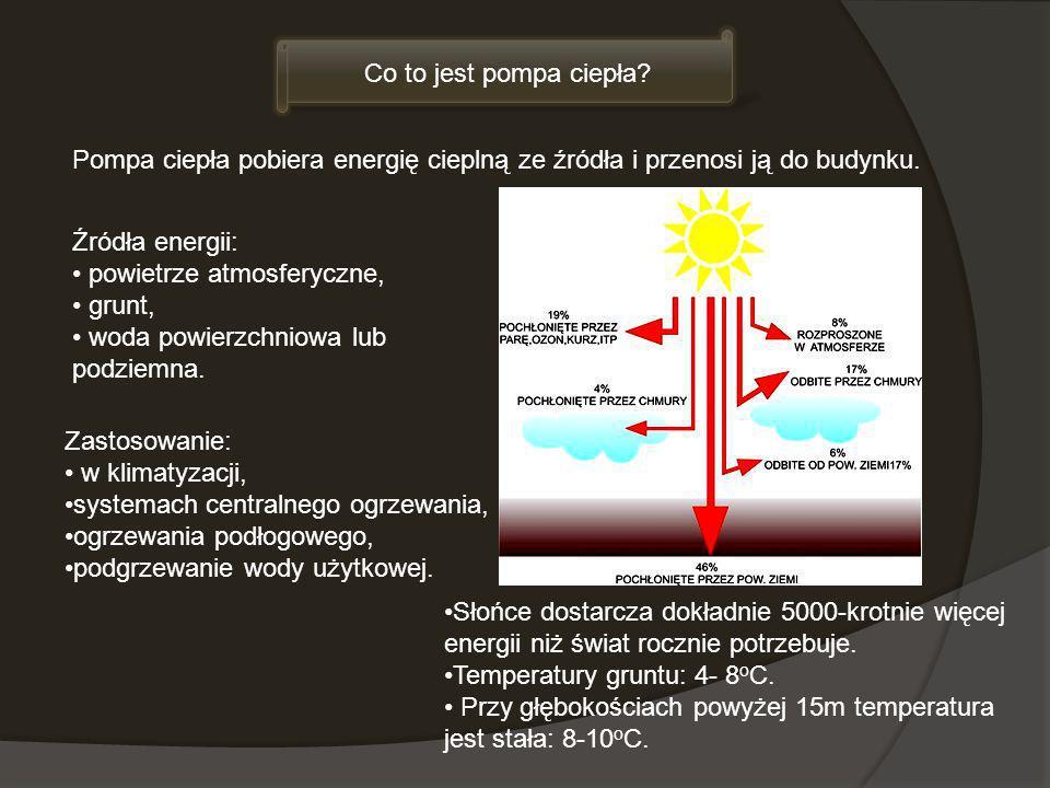 Co to jest pompa ciepła Pompa ciepła pobiera energię cieplną ze źródła i przenosi ją do budynku. Źródła energii: