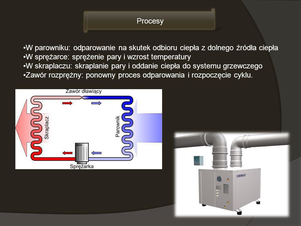 Procesy W parowniku: odparowanie na skutek odbioru ciepła z dolnego źródła ciepła. W sprężarce: sprężenie pary i wzrost temperatury.