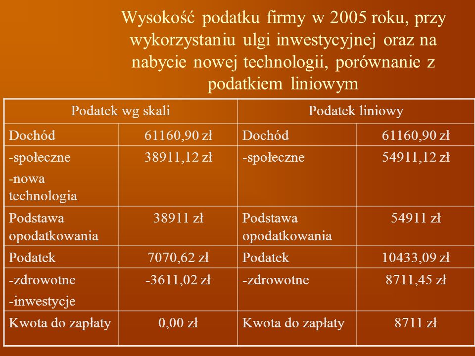 Wysokość podatku firmy w 2005 roku, przy wykorzystaniu ulgi inwestycyjnej oraz na nabycie nowej technologii, porównanie z podatkiem liniowym