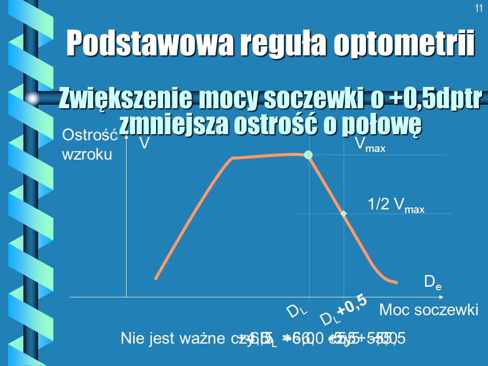 Zwiększenie mocy soczewki o +0,5dptr zmniejsza ostrość o połowę