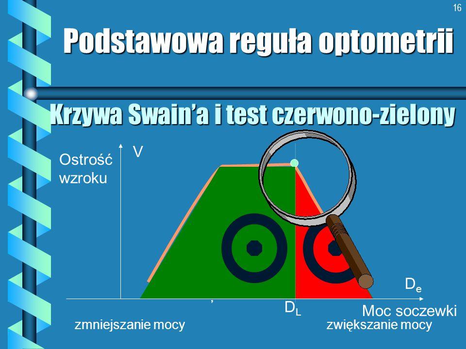Krzywa Swain'a i test czerwono-zielony