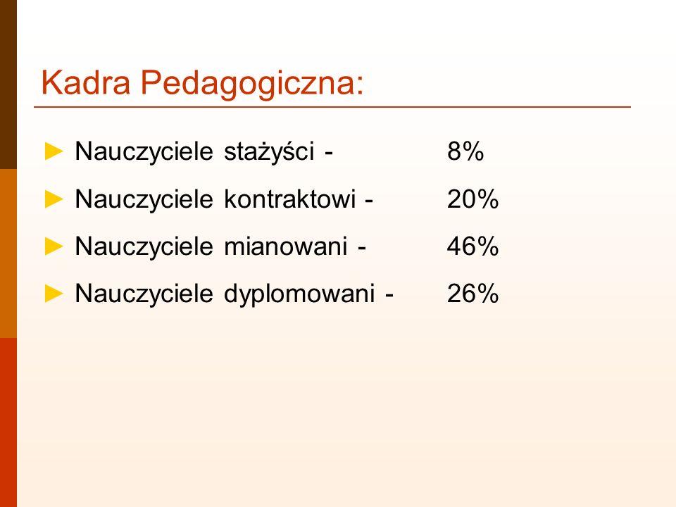 Kadra Pedagogiczna: ► Nauczyciele stażyści - 8%