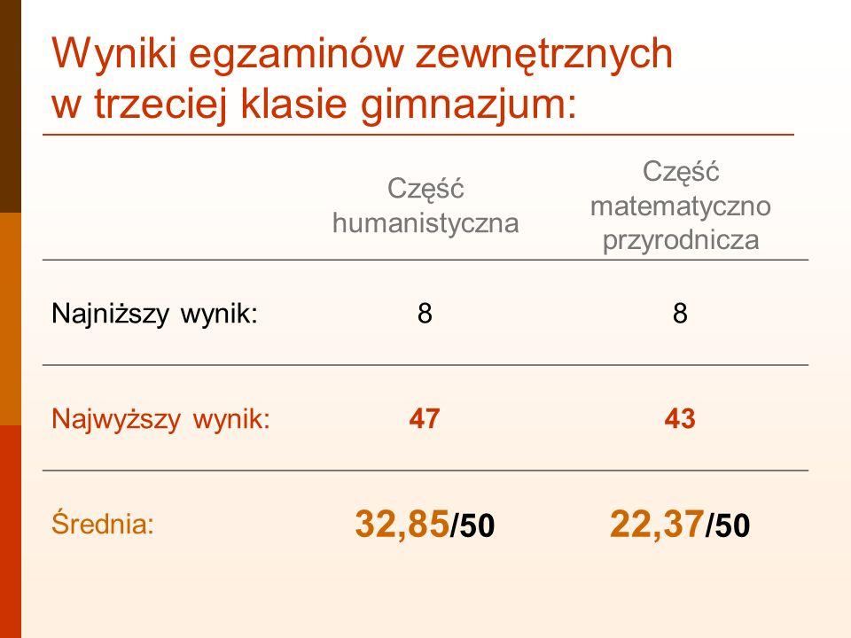 Wyniki egzaminów zewnętrznych w trzeciej klasie gimnazjum: