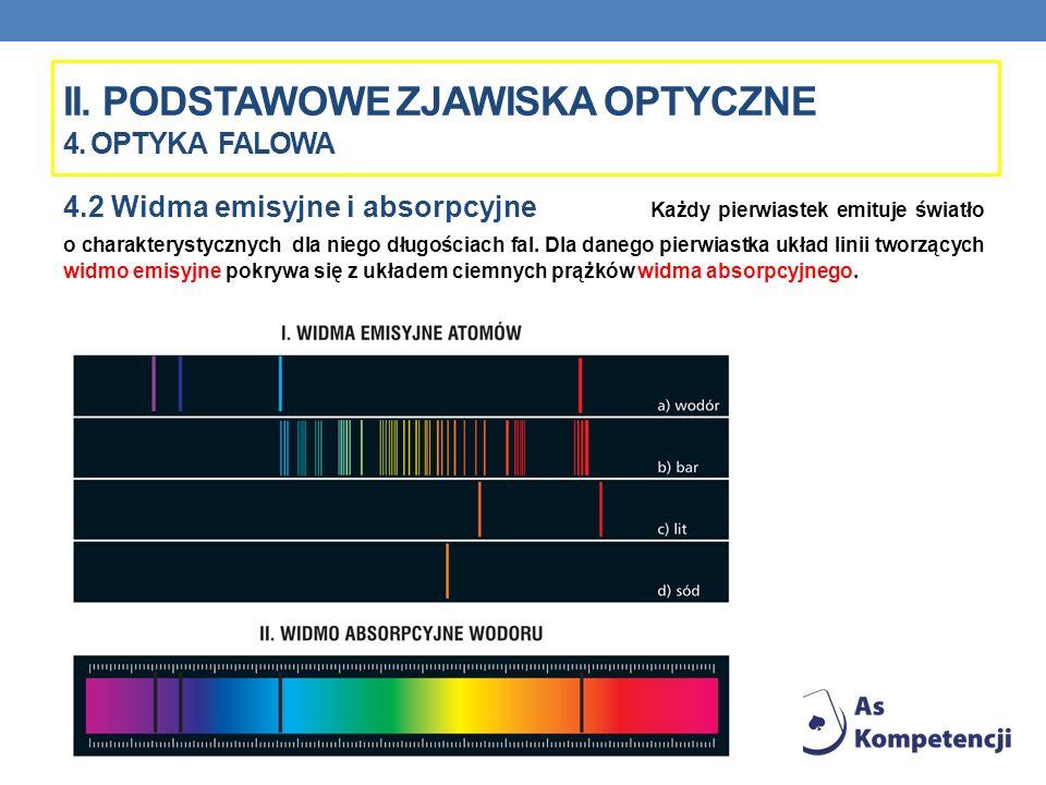 II. Podstawowe zjawiska optyczne 4. Optyka FALOWA