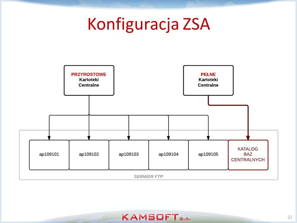 Konfiguracja ZSA