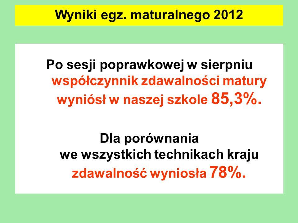 Wyniki egz. maturalnego 2012