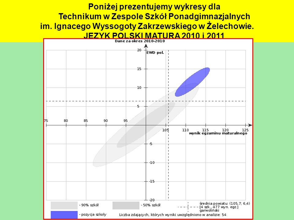 Poniżej prezentujemy wykresy dla
