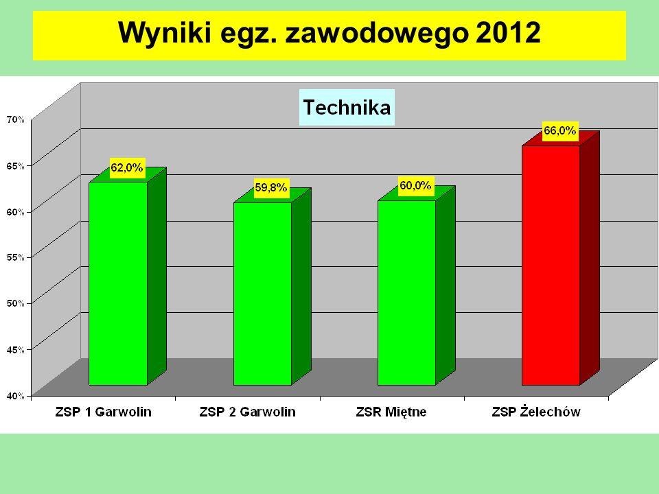 Wyniki egz. zawodowego 2012 19