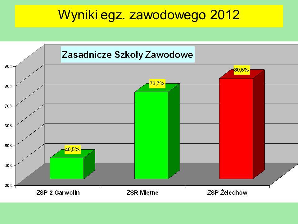 Wyniki egz. zawodowego 2012 20