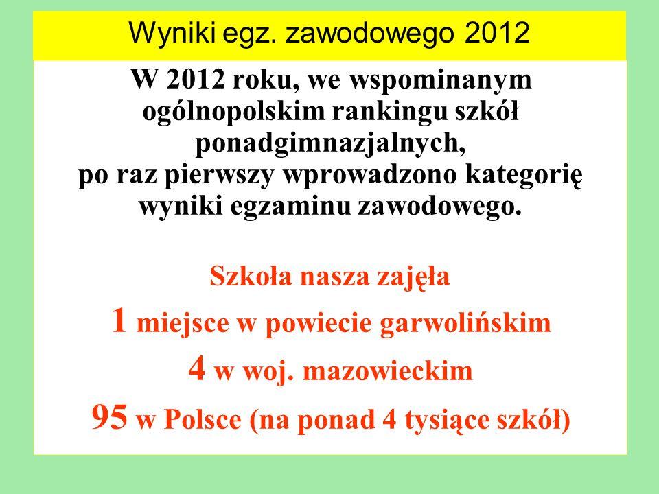1 miejsce w powiecie garwolińskim 4 w woj. mazowieckim