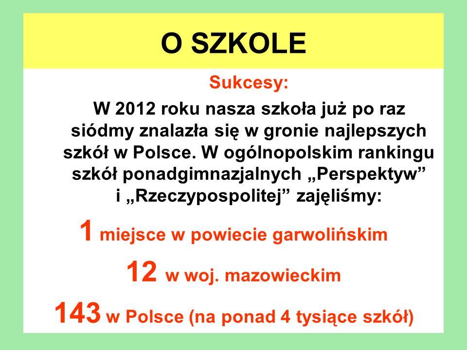 1 miejsce w powiecie garwolińskim 12 w woj. mazowieckim
