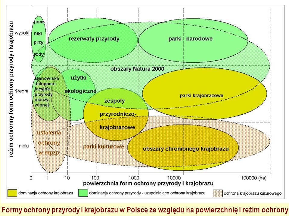 Formy ochrony przyrody i krajobrazu w Polsce ze względu na powierzchnię i reżim ochrony