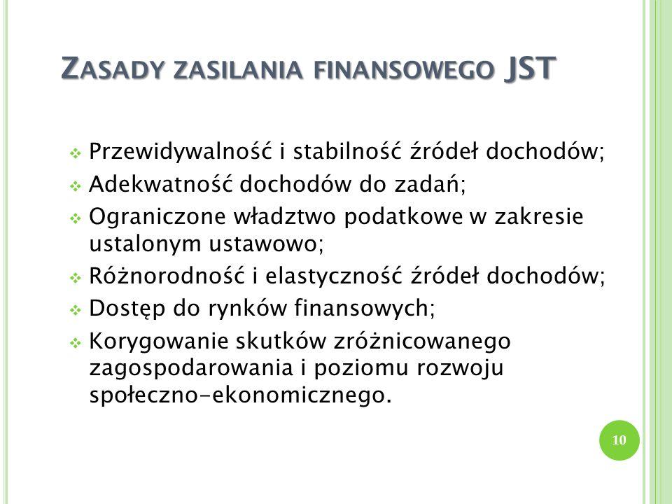Zasady zasilania finansowego JST