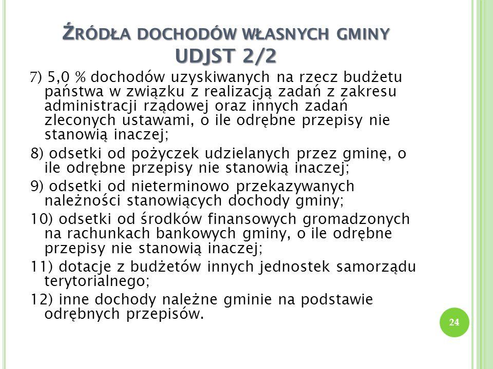 Źródła dochodów własnych gminy UDJST 2/2