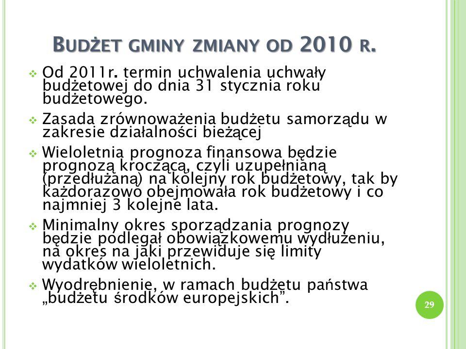 Budżet gminy zmiany od 2010 r.